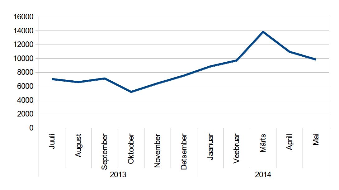 Suvalise Eesti IP-aadressi pihta tehtud päringud viimase aasta jooksul.