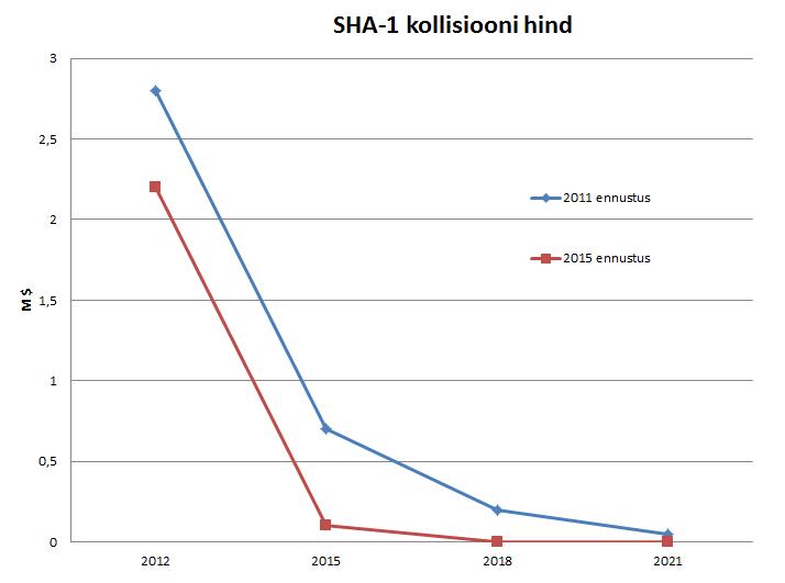 SHA-1 kollisiooni hind 2015. Illustratsiooni autor: Mark Erlich.