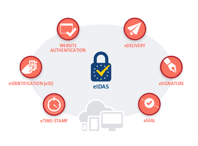 eIDAS: eTime-Stamp, eIdentification (eID), Website authentication, eDelivery, eSignature, eSeal