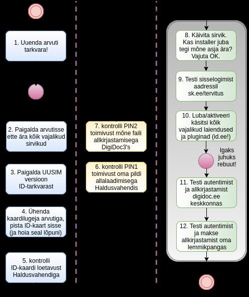 ef5f6920030 ID-kaardi paigaldamise töövoo diagramm. Allikas: tädi Maali onupoja  tädimehe lapselaps, analüütik Anto