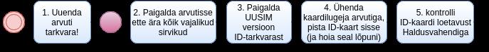 Algus > 1. Uuenda arvuti tarkvara! > Rebuut! > 2. Paigalda arvutisse ette ära kõik vajalikud sirvikud > 3. Paigalda UUSIM versioon ID-tarkvarast > 4. Ühenda kaardilugeja arvutiga, pista ID-kaart sisse (ja hoia seal lõpuni) > 5. Kontrolli ID-kaardi loetavust haldusvahendiga >