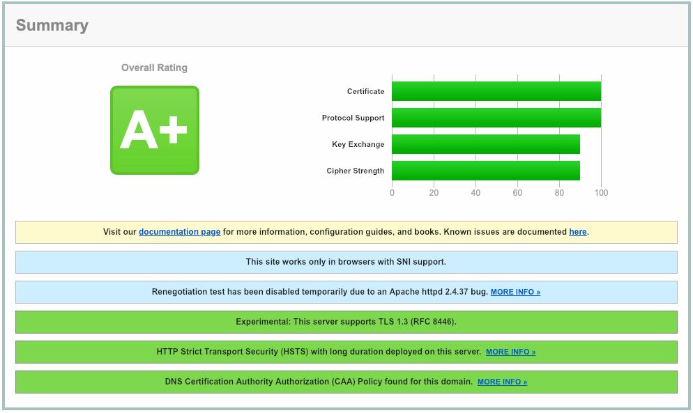 Näide SSL Labsist